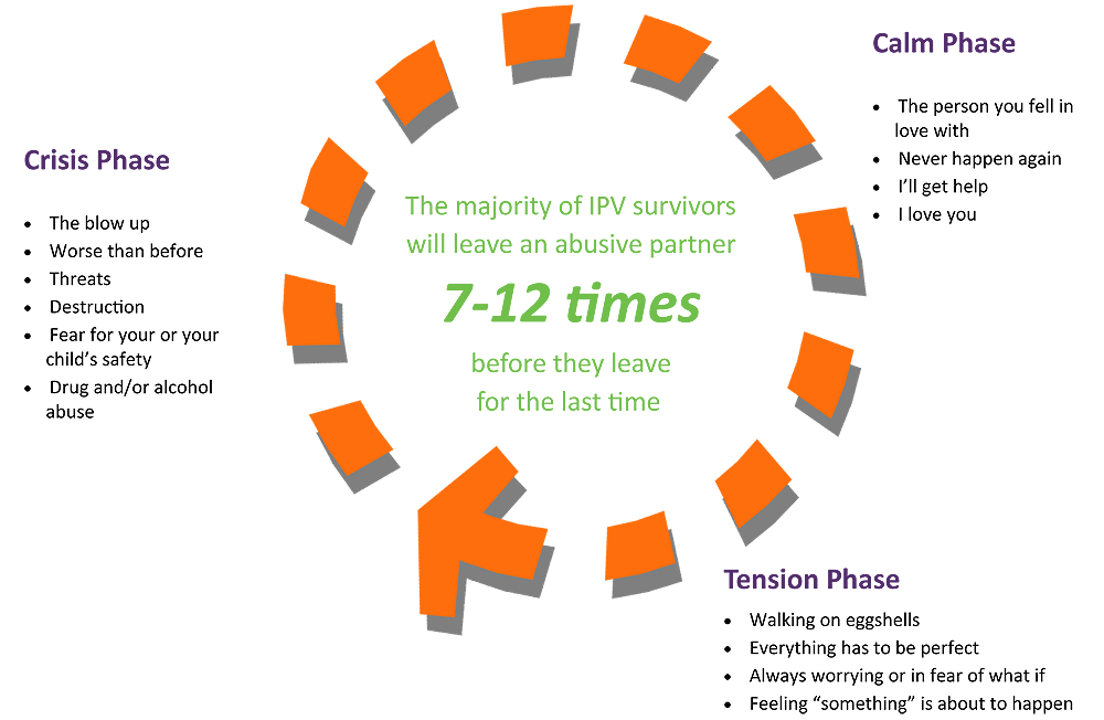 Cycle of Violence | Shelter for Help in EmergencyShelter For Help In Emergency
